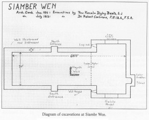 Siamber Wen diagram